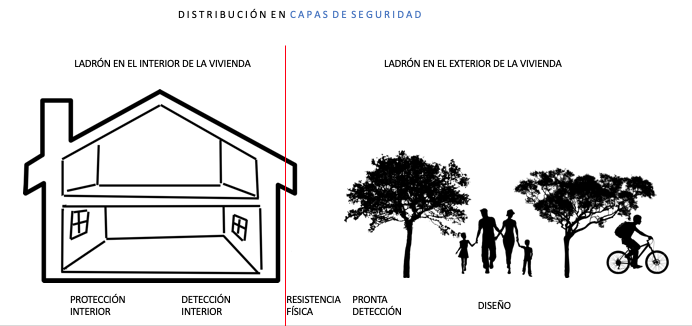 seguridad residencial