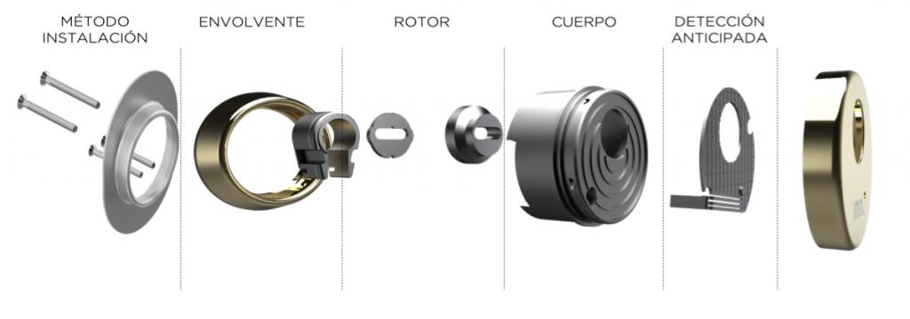 escudos INN.Locks seguridad por capas